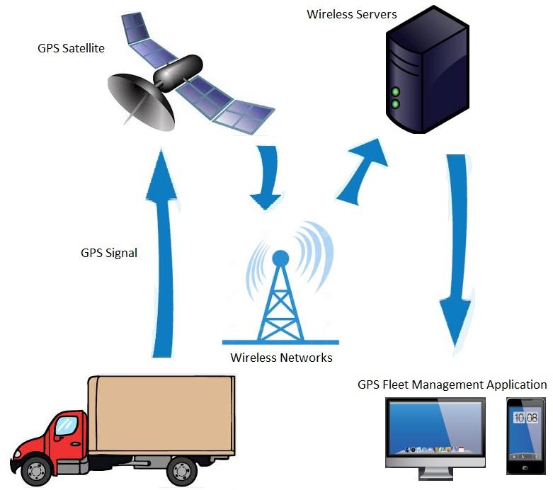 GPS Fleet Tracking Vehicle Monitoring Using Satellite Wireless Server Computer And Wireless Phones